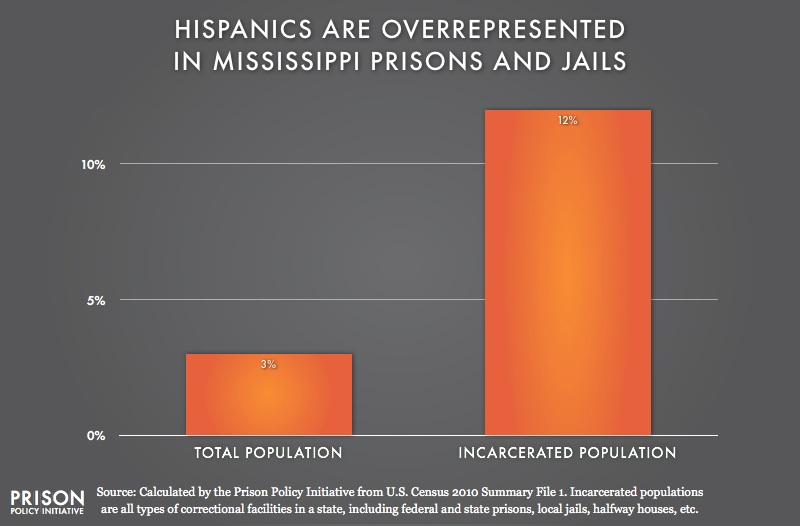 graph showing Overrepresention of Latinos in Mississippi