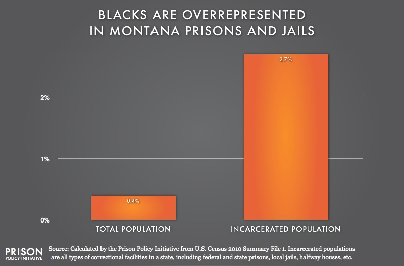 graph showing Overrepresentation of Blacks in Montana