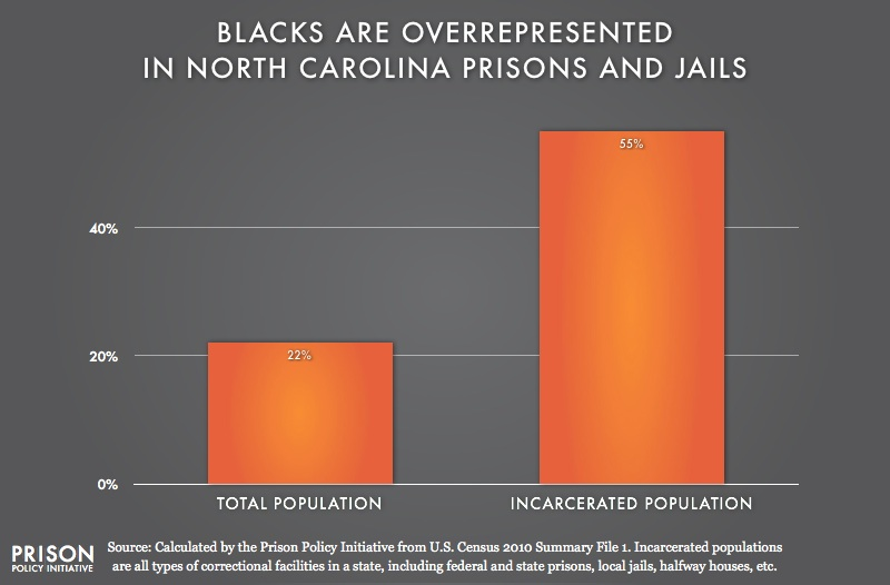 graph showing Overrepresentation of Blacks in North Carolina