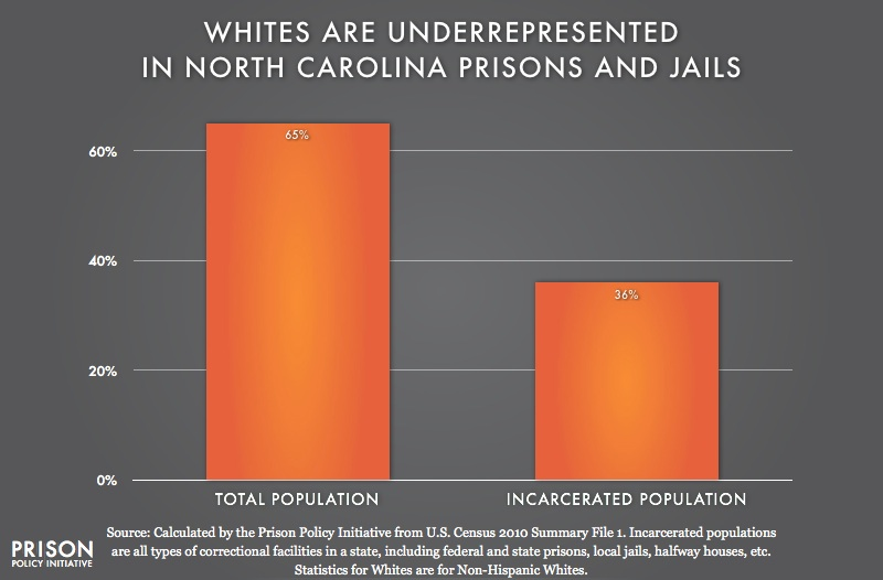 graph showing Underrepresention of Whites in North Carolina