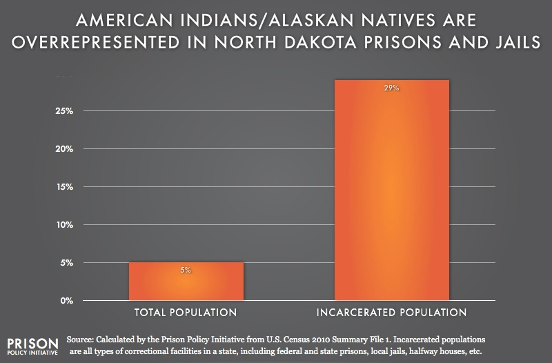 graph showing overrepresention of American Indians in North Dakota