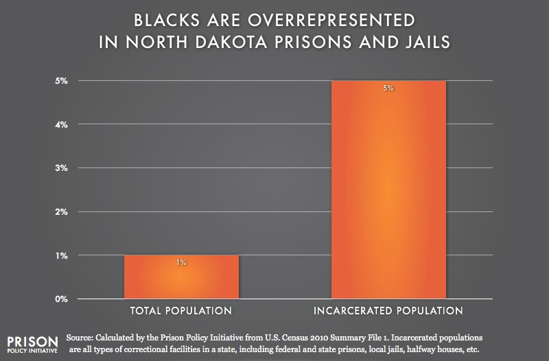 graph showing Overrepresentation of Blacks in North Dakota