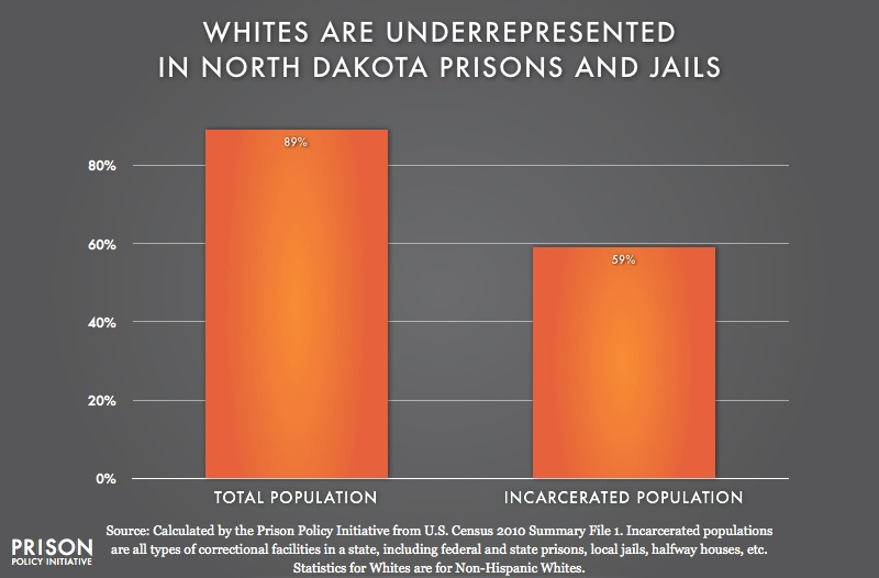 graph showing Underrepresention of Whites in North Dakota