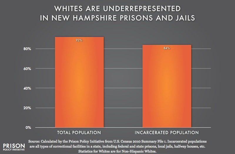 graph showing Underrepresention of Whites in New Hampshire