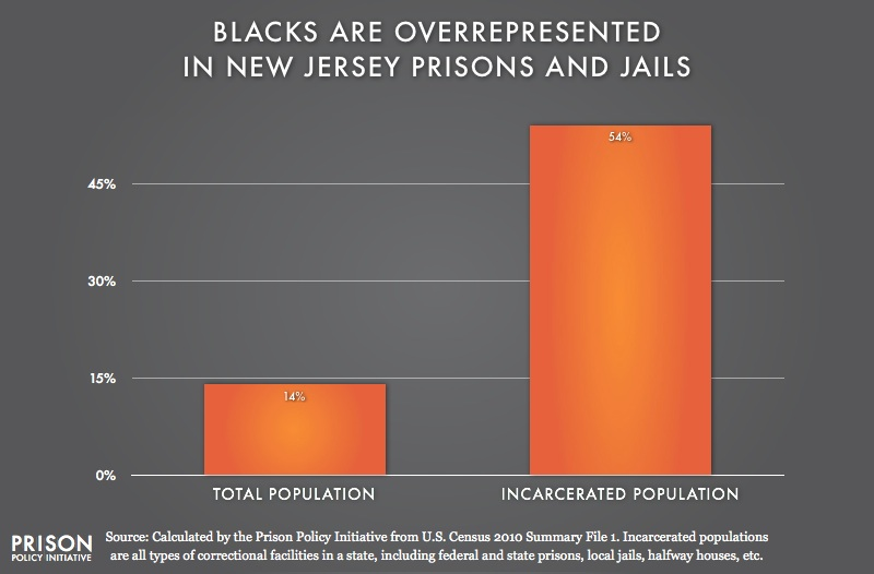 graph showing Overrepresentation of Blacks in New Jersey