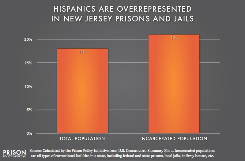 graph showing Overrepresention of Latinos in New Jersey