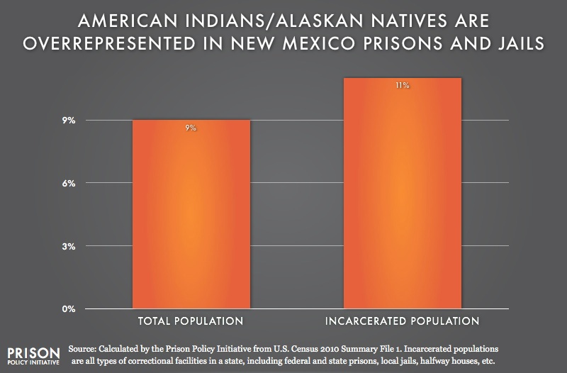 graph showing Overrepresention of American Indians are in New Mexico