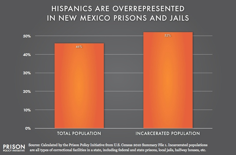 graph showing Overrepresention of Latinos in New Mexico