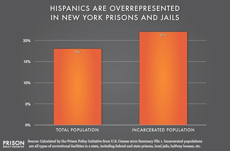 graph showing Overrepresention of Latinos in New York