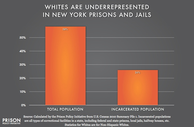 graph showing Underrepresention of Whites in New York