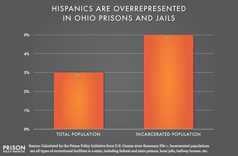 graph showing Overrepresention of Latinos in Ohio