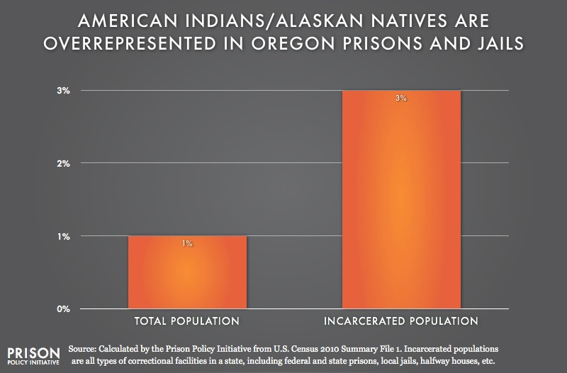 graph showing overrepresention of American Indians in Oregon