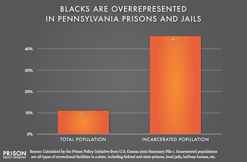 graph showing Overrepresentation of Blacks in Pennsylvania