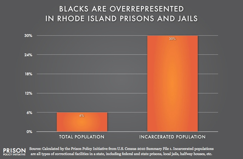 graph showing Overrepresentation of Blacks in Rhode Island