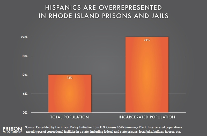 graph showing Overrepresention of Latinos in Rhode Island