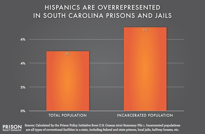 graph showing Overrepresention of Latinos in South Carolina