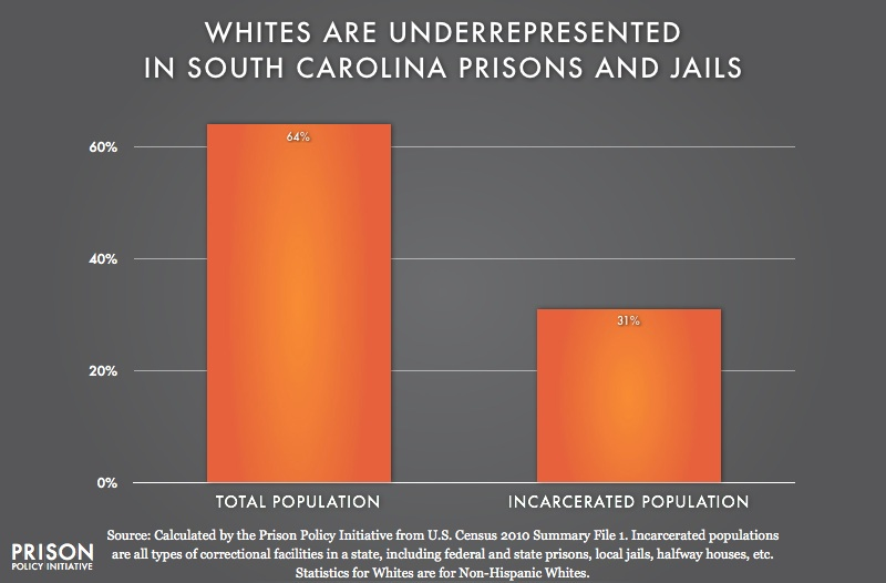 graph showing Underrepresention of Whites in South Carolina