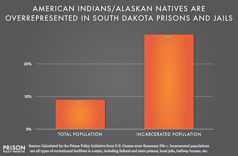 graph showing overrepresention of American Indians in South Dakota