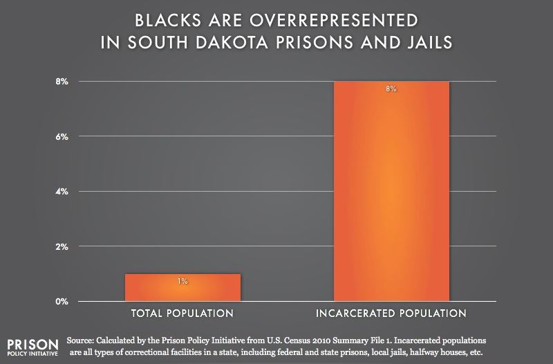 graph showing Overrepresentation of Blacks in South Dakota