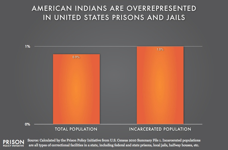 2010 graph showing that American_Indian are overrepresented in the United States prisons and jails