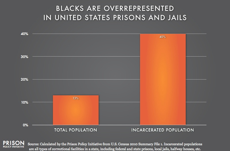 2010 graph showing that Blacks are overrepresented in the United States prisons and jails