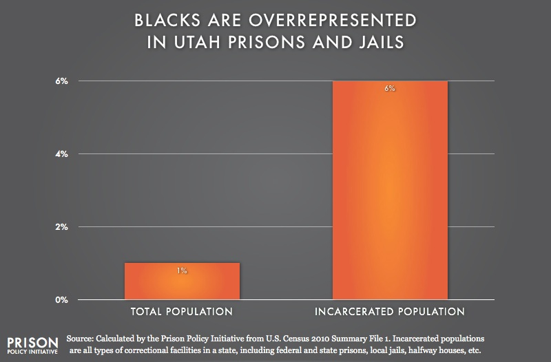 graph showing Overrepresentation of Blacks in Utah