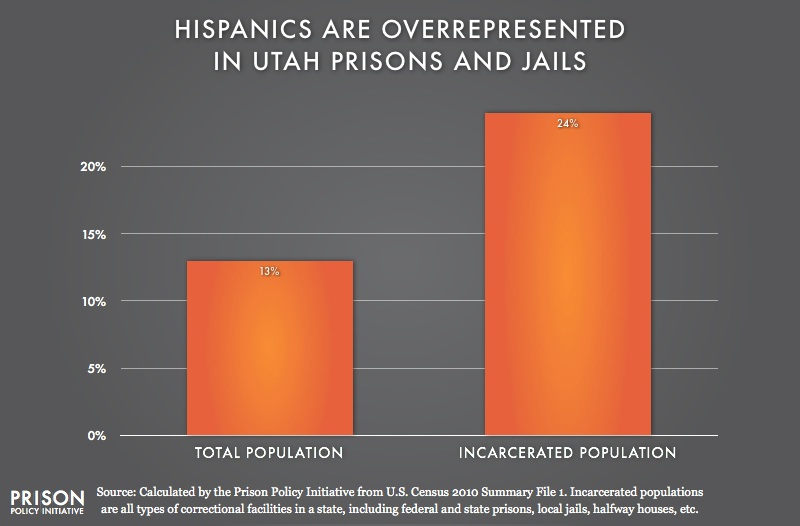 graph showing Overrepresention of Latinos in Utah