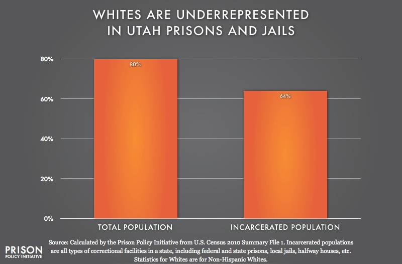 graph showing Underrepresention of Whites in Utah