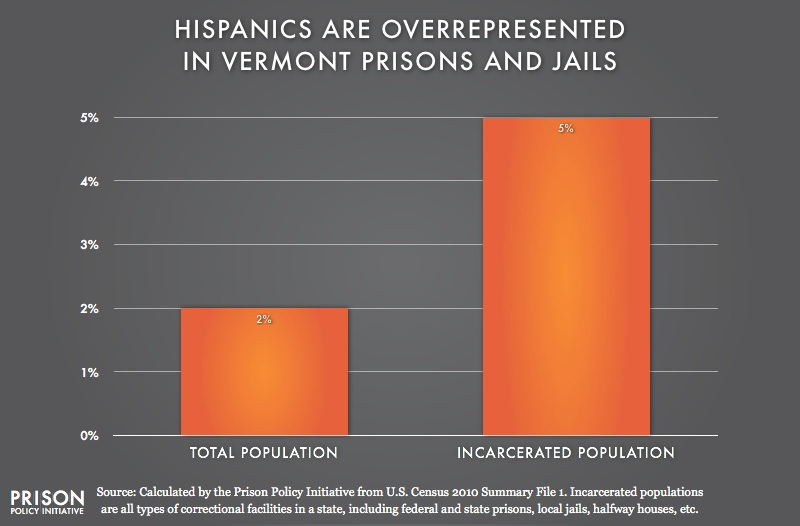 graph showing Overrepresention of Latinos in Vermont
