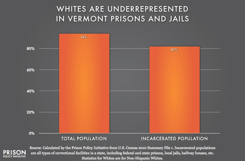 graph showing Underrepresention of Whites in Vermont