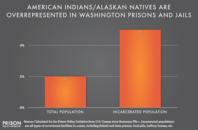 graph showing overrepresention of American Indians in Washington