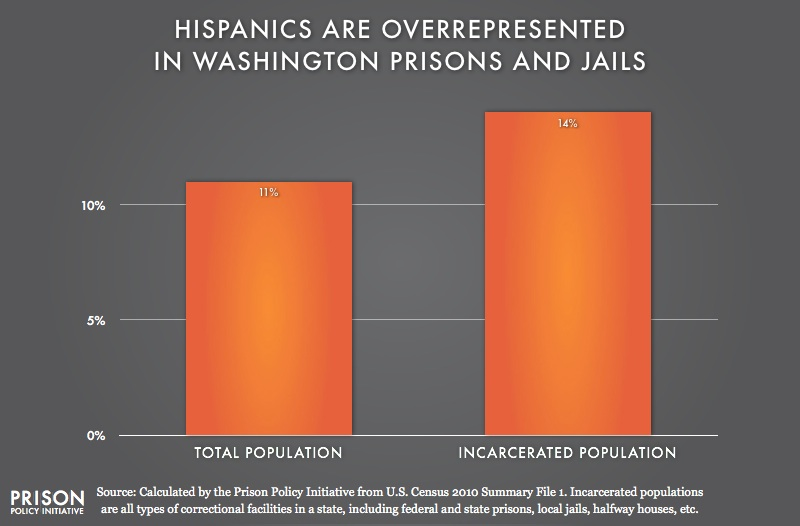 graph showing Overrepresention of Latinos in Washington