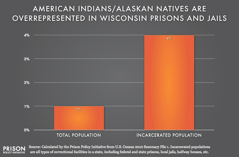 graph showing overrepresention of American Indians in Wisconsin