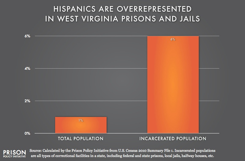 graph showing Overrepresention of Latinos in West Virginia