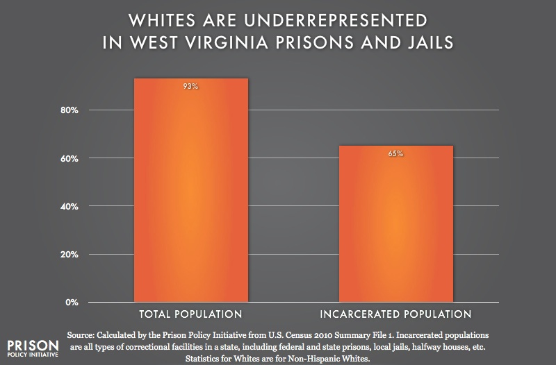 graph showing Underrepresention of Whites in West Virginia