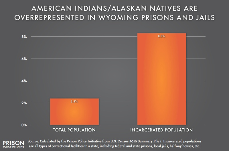 graph showing overrepresention of American Indians in Wyoming