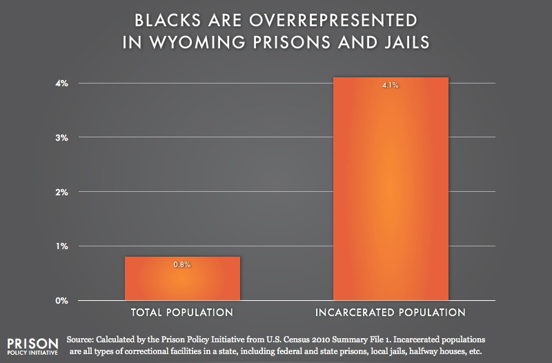 graph showing Overrepresentation of Blacks in Wyoming