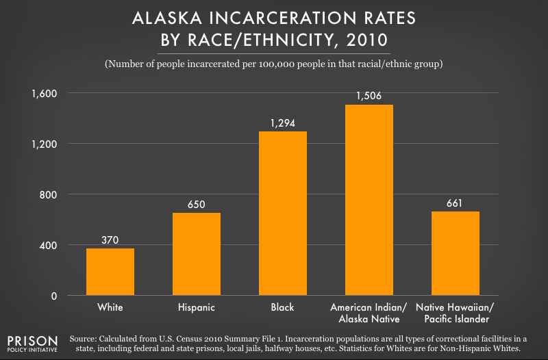2010 graph showing incarceration rates per 100,000 people of various racial and ethnic groups in Alaska
