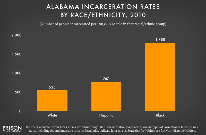 2010 graph showing incarceration rates per 100,000 people of various racial and ethnic groups in Alabama