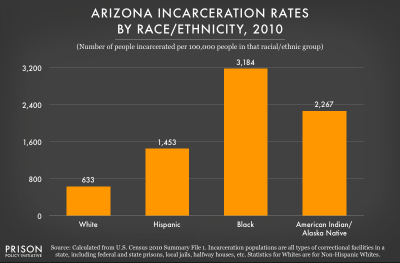 2010 graph showing incarceration rates per 100,000 people of various racial and ethnic groups in Arizona