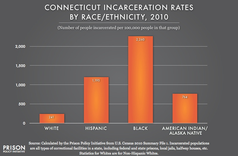 "race and empathy understanding incarceration disparities Category: teach-in teach-in: ""the  the plant and to curb the incarceration of black  service creative writing disparities empathy gap environmental racism fat."