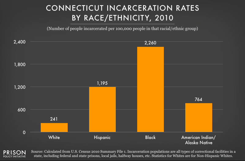 2010 graph showing incarceration rates per 100,000 people of various racial and ethnic groups in Connecticut