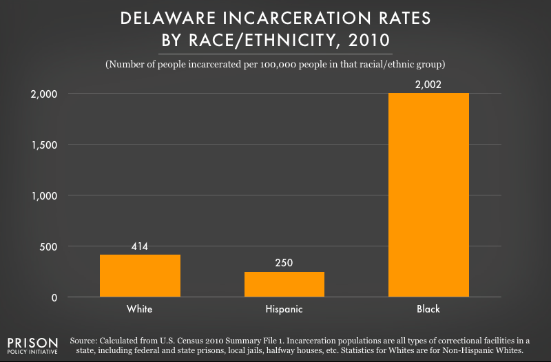 graph showing incarceration rates in Delaware