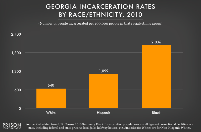 2010 graph showing incarceration rates per 100,000 people of various racial and ethnic groups in Georgia