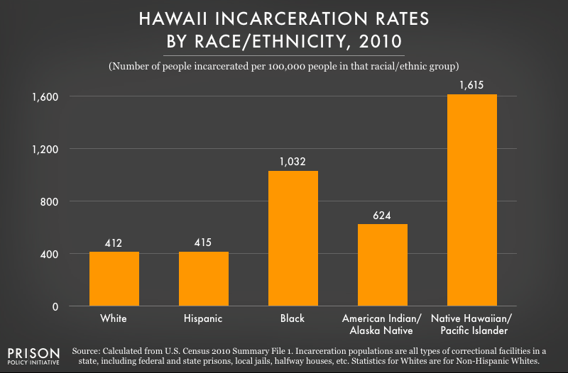 graph showing Incarceration rates in Hawaii