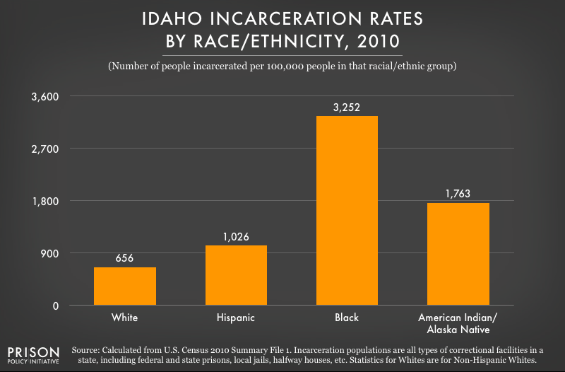 2010 graph showing incarceration rates per 100,000 people of various racial and ethnic groups in Idaho