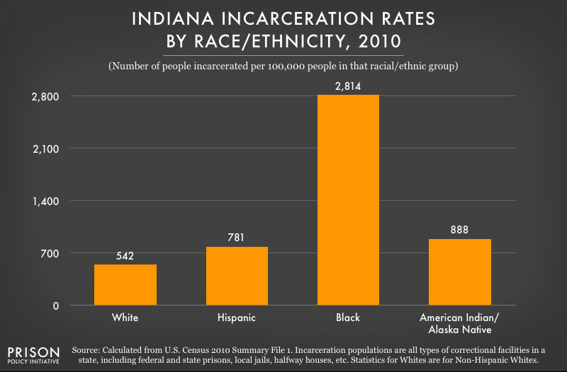 2010 graph showing incarceration rates per 100,000 people of various racial and ethnic groups in Indiana