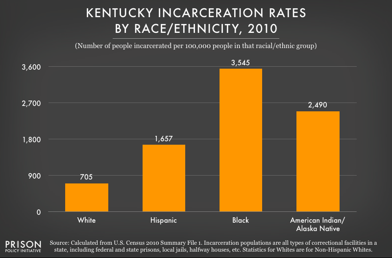 2010 graph showing incarceration rates per 100,000 people of various racial and ethnic groups in Kentucky