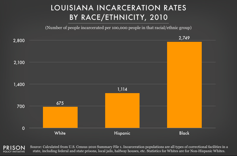 2010 graph showing incarceration rates per 100,000 people of various racial and ethnic groups in Louisiana