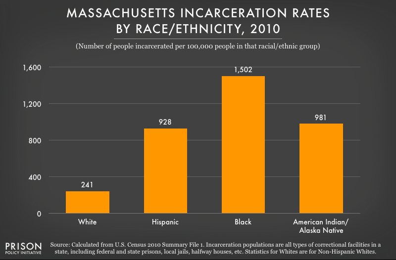 2010 graph showing incarceration rates per 100,000 people of various racial and ethnic groups in Massachusetts